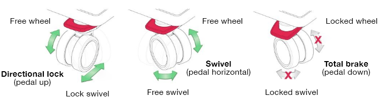 illustration of how the three-in-one brake pedal works